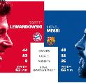 Jelang Barca vs Bayern, Siapa yang Terbaik, Messi atau Lewandowski?