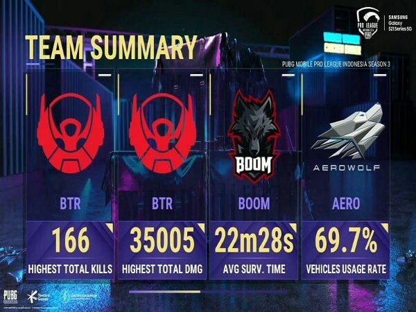 PMPL ID Season 3 Week 2 : BTR Geser BOOM Esports dari Puncak Klasemen