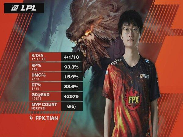 FunPlus Phoenix Perpanjang Asa Juara Playoff LPL Spring Split 2021