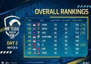 Aura Esports Pertahankan Puncak Klasemen di Hari Kedua PMPL SEA