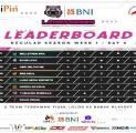 Belletron Era dan EVOS Lynx Pimpin Klasemen Pekan Pertama UniPin Ladies