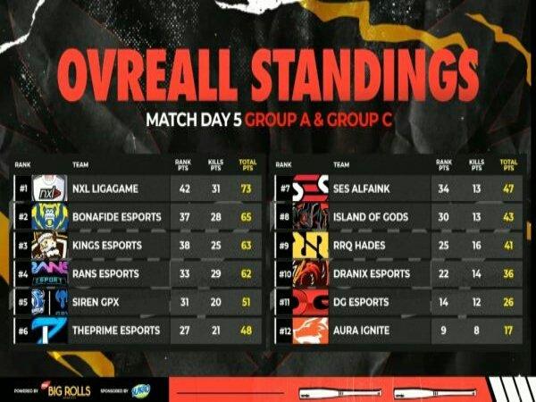 FFML Season 4 Divisi 1: Mengamuk, NXL Ligagame Naik ke Puncak Klasemen