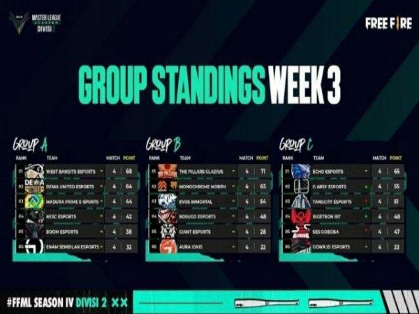 Klasemen FFML Season 4 Divisi 2 W3: Rosugo Esports 'Menganggu' di Grup B