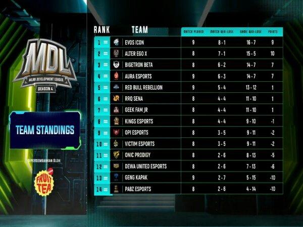 MDL ID Season 4: GPX dan PABZ Esports Mulai Tatap Kans ke Babak Playoff