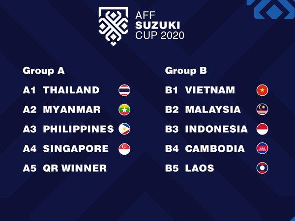 Timnas Indonesia tergabung di grup B Piala AFF Suzuki 2020