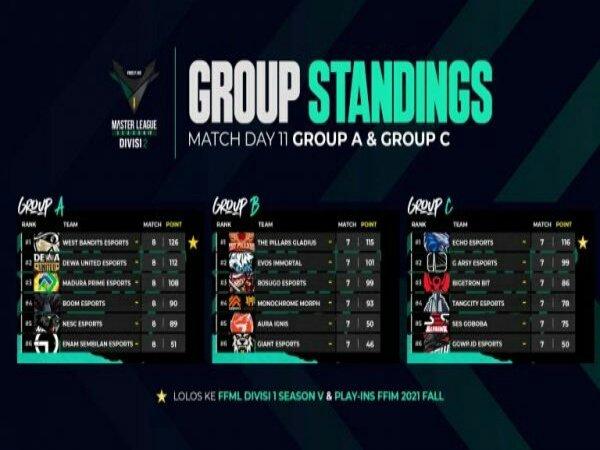 West Bandits Esports & ECHO Esports Raih Promosi ke FFML Season 5 Divisi 1