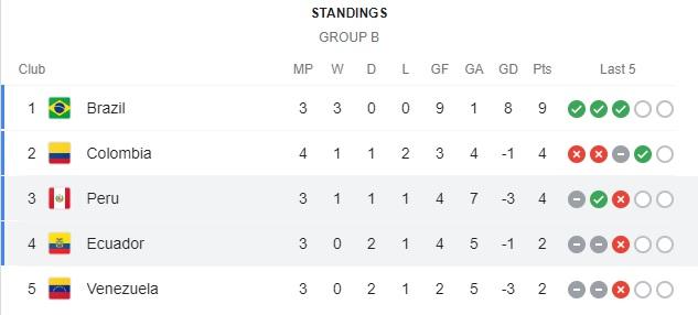 Grup B Copa America 2021 pekan keempat